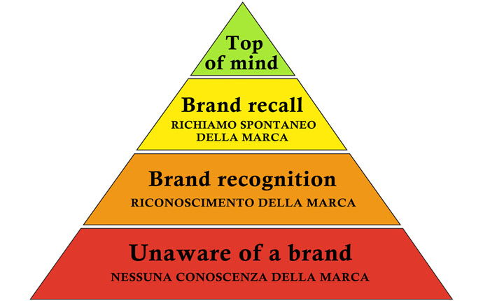Piramide aaker brand awareness